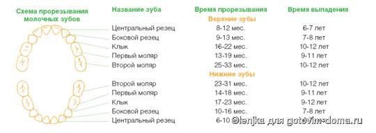 Повышение температуры при прорезывании зубов у детей
