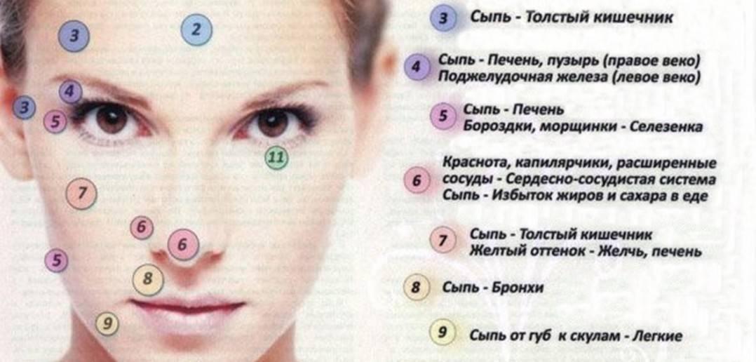 Причины появления родинки на губе и методы устранения