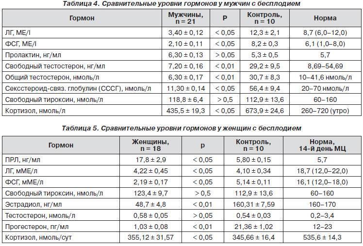 Норма эстрадиола у женщин, причины повышенного или пониженного уровня