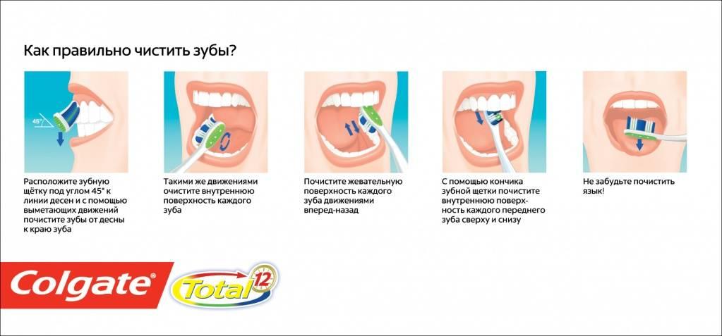 Какой должна быть гигиена полости рта
