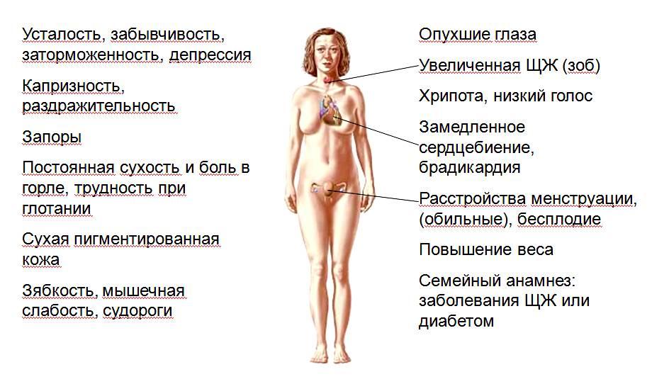 Болезни груди у женщин