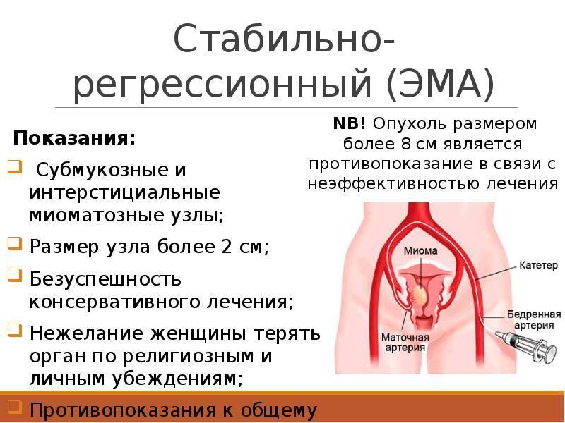 Характеристики менструаций и кровотечений при миоме матки