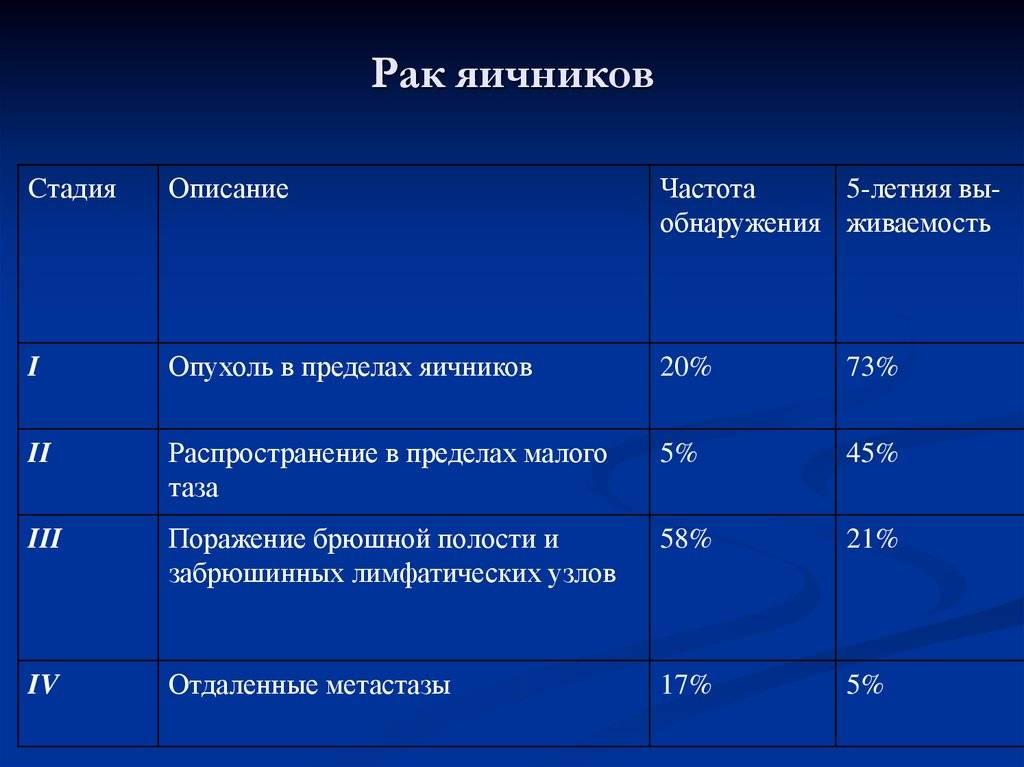 Продолжительность жизни при раке яичников 4 стадии и асците