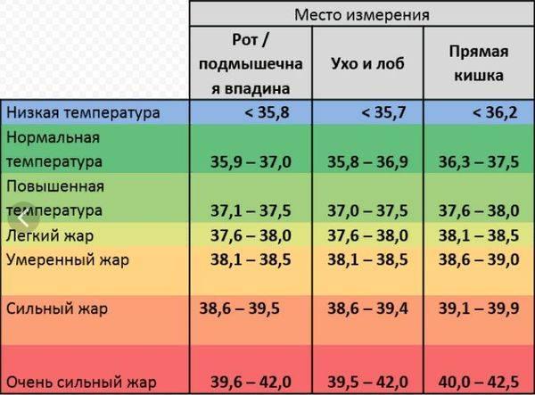 Причины низкой температуры тела человека