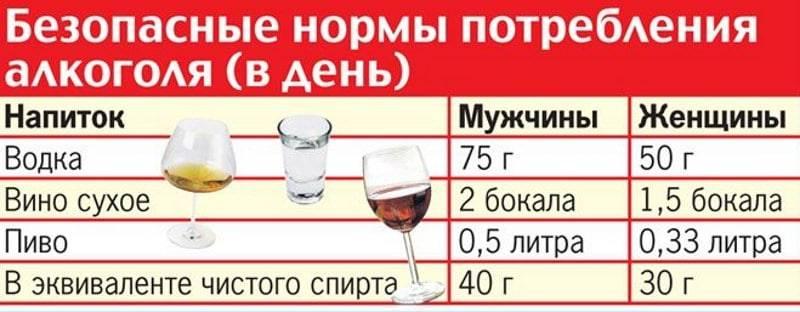 Можно ли употреблять алкоголь после химиотерапии?