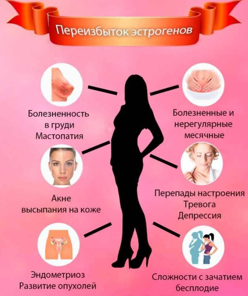 Как повысить эстроген у женщин