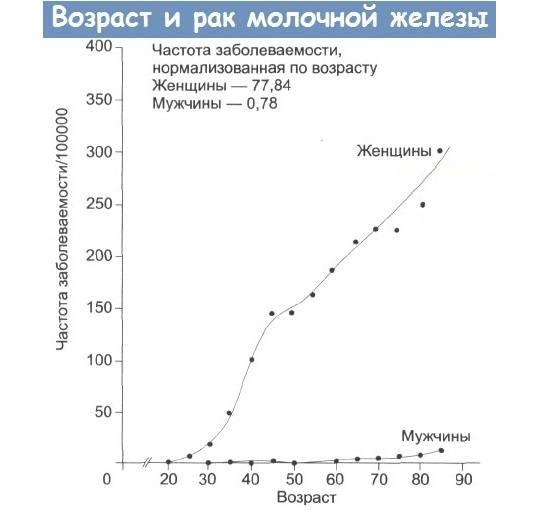 Особенности рака грудной железы 3 степени, лечение и продолжительность жизни