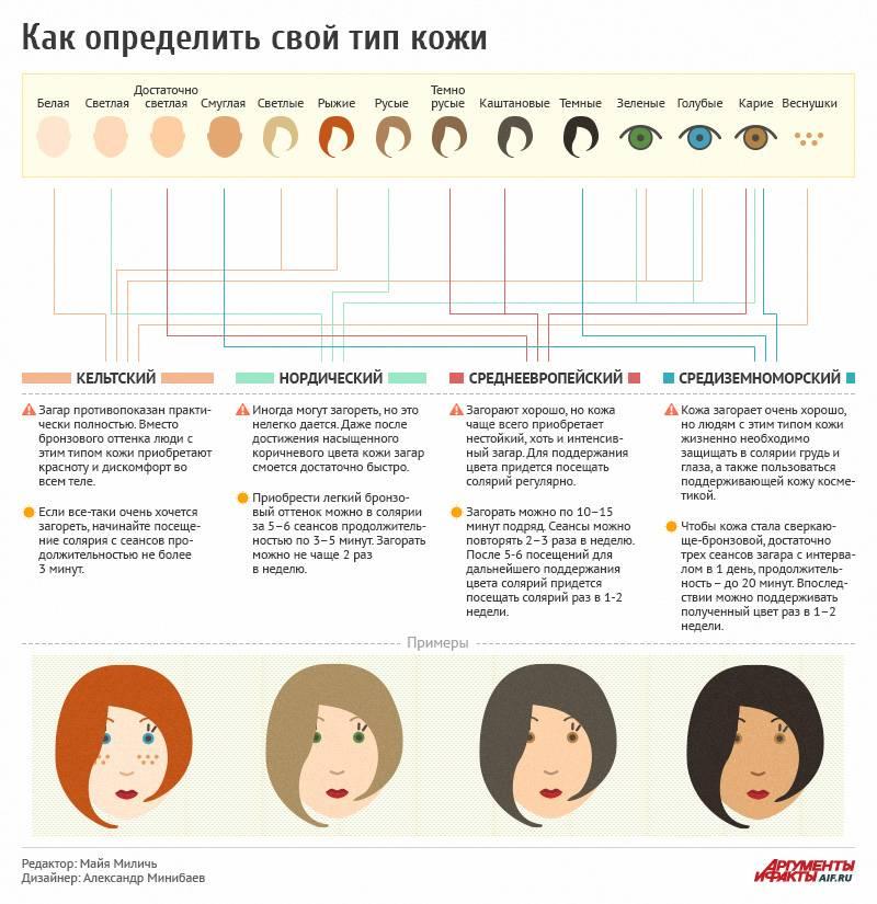 Как правильно определить тип кожи лица при помощи теста: основные правила и рекомендации