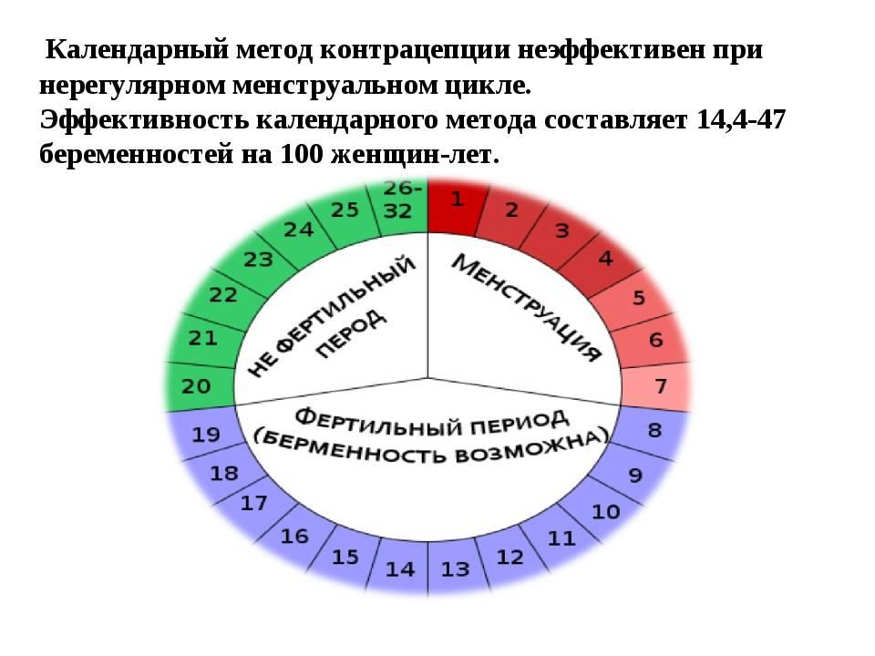 Признаки и причины поздней овуляции, вероятность зачатия и определение срока беременности