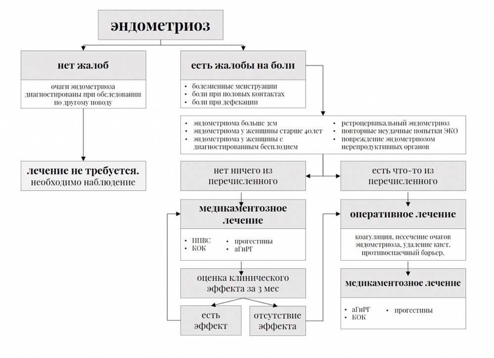 Особенности лечения эндометриоза после 40 лет