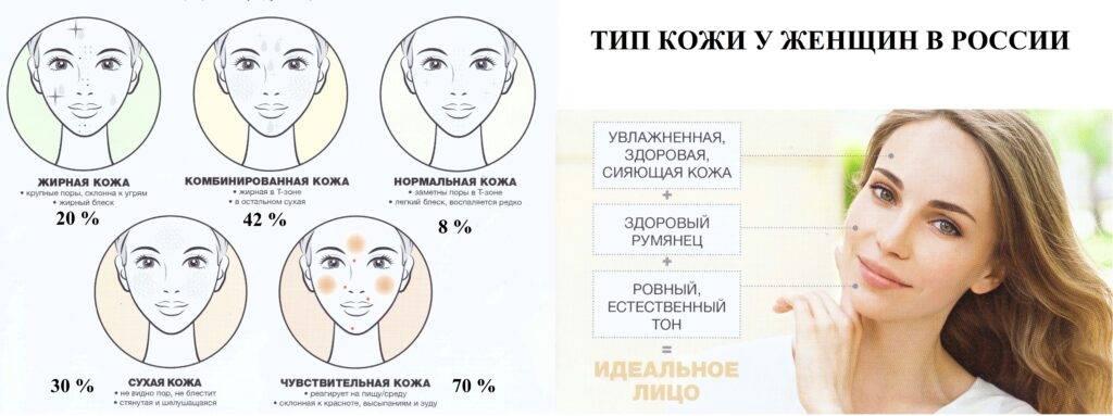 Как безошибочно определить тип кожи лица в домашних условиях?