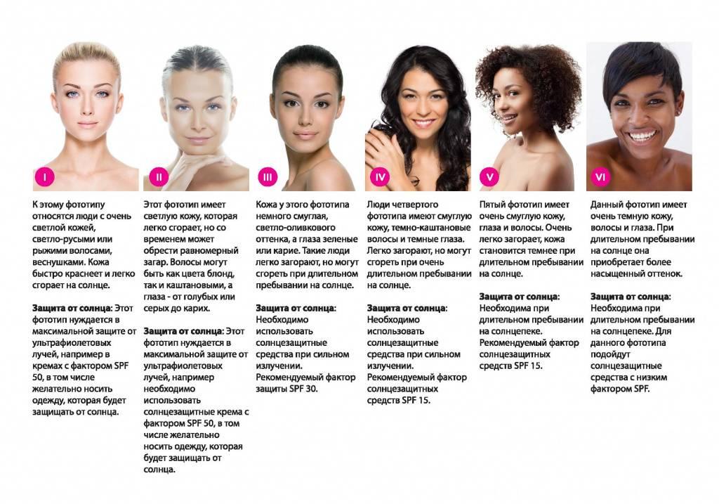 Учёт фототипа кожи при применении импульсного света и лазера