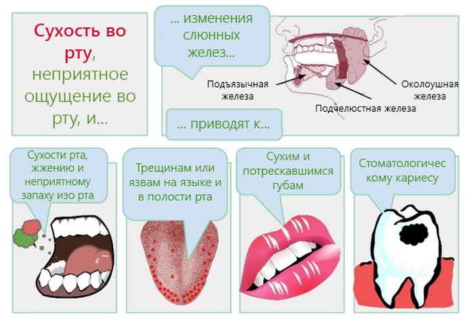 Беспокоят волдыри на языке? 11 причин их появления, фото, как лечить и чего делать не стоит?