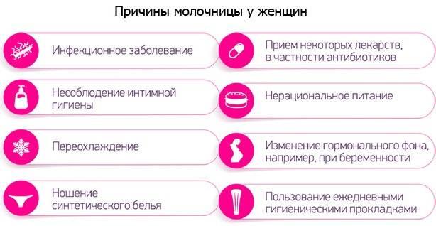 Лечебная тактика при хронической молочнице
