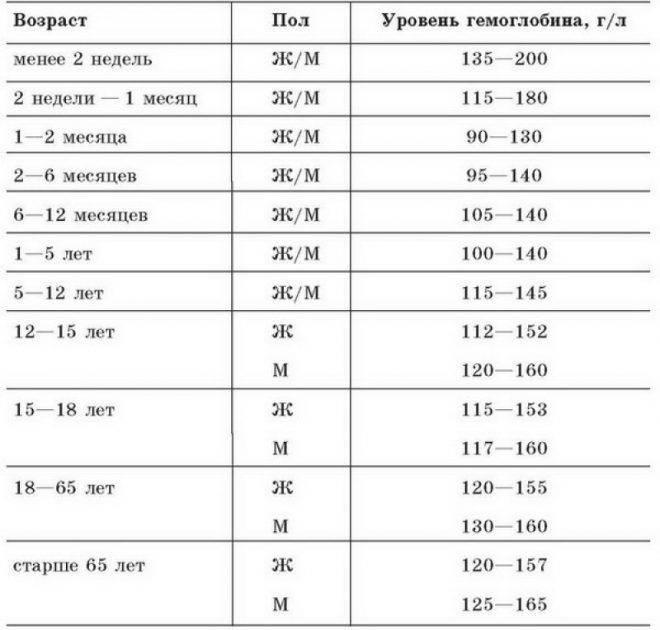 Как изменяется уровень гемоглобина во время менструации