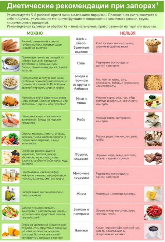 Рацион при эндометриозе