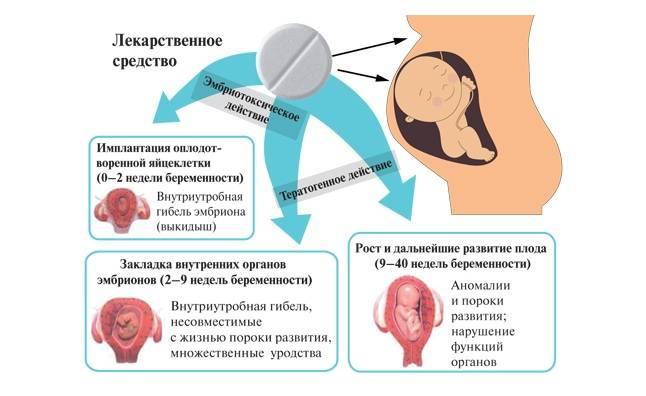 Эпиляция при беременности: безопасность и возможные риски
