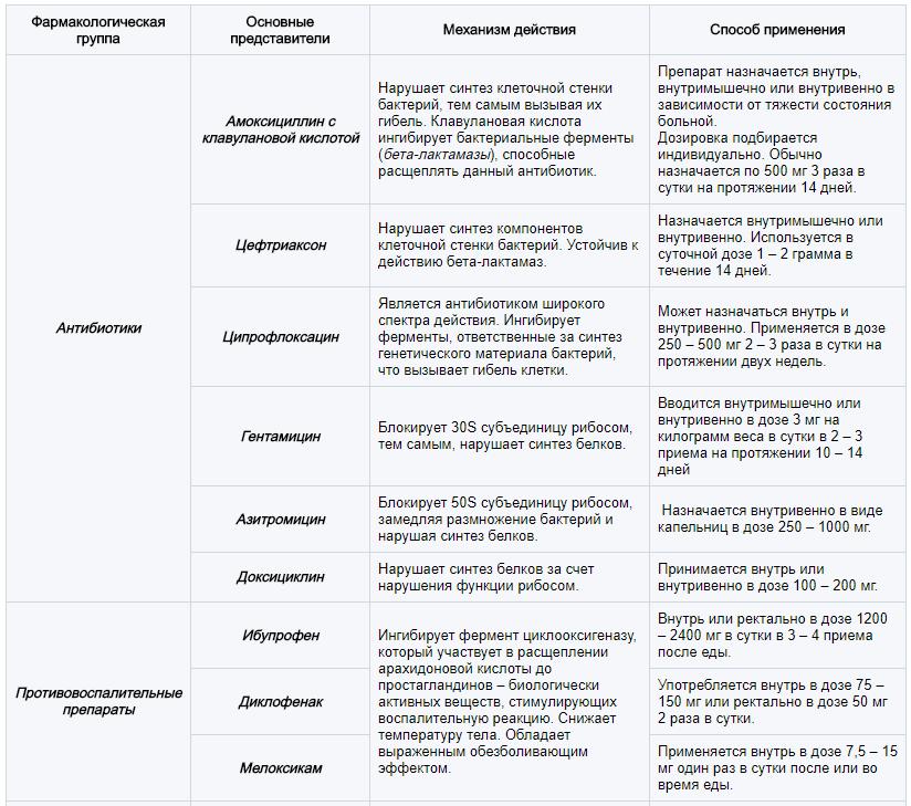 Схемы лечения сальпингоофорита (аднексита)