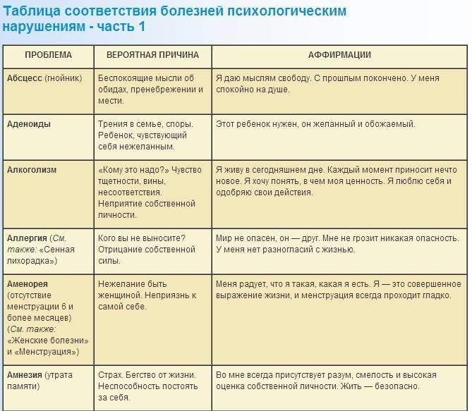 16 признаков, что с вашей иммунной системой не всё в порядке