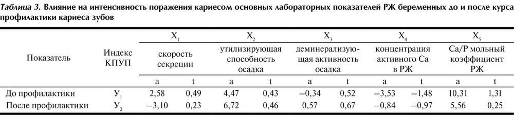 Статистические показатели распространенности кариеса и его интенсивности: компенсированная и острая форма