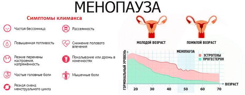 Климаксе у женщин симптомы и лечение малышева видео