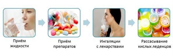 Постоянная сухость во рту причины какой болезни