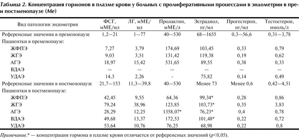 Эстрадиол у женщин: норма, повышенный и пониженный уровень, за что отвечает гормон