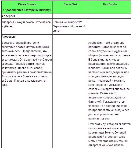 Как психосоматика влияет на женский организм (таблица)