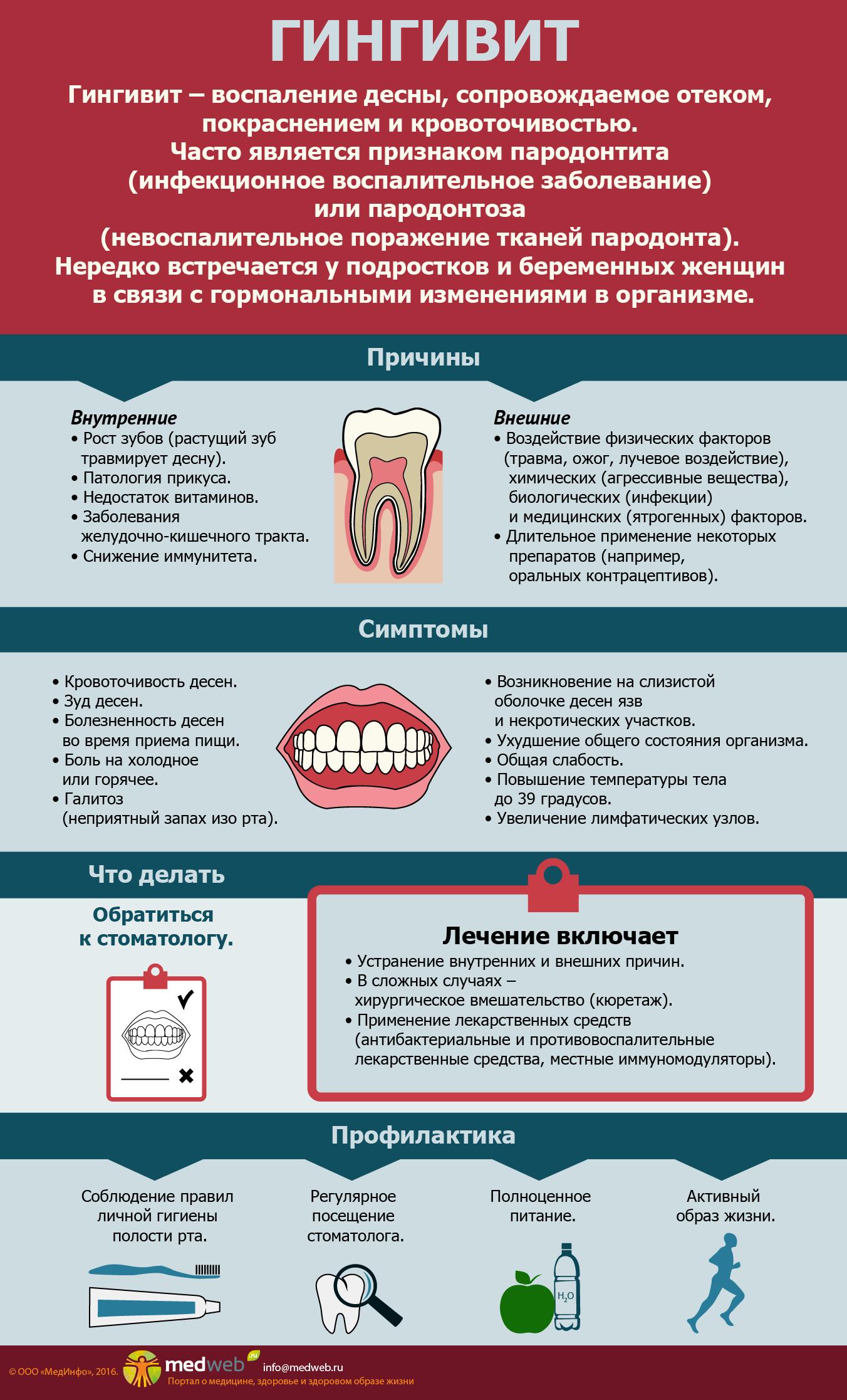 Почему может возникать запах изо рта после удаления зуба?