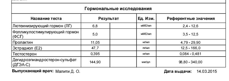 Таблица норм эстрадиола у женщин по возрасту и за что отвечает гормон