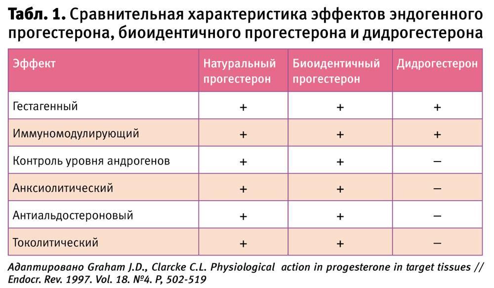 Нарушение менструационного цикла у женщин, как симптом гинекологических проблем