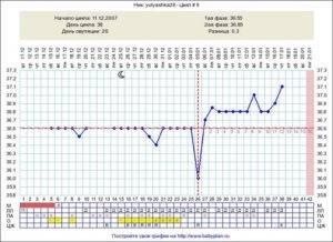 Почему поднимается температура перед месячными почему поднимается температура перед месячными