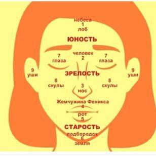 Древние знания: девять точек на лице, указывающие на нашу предрасположенность к счастью и богатству