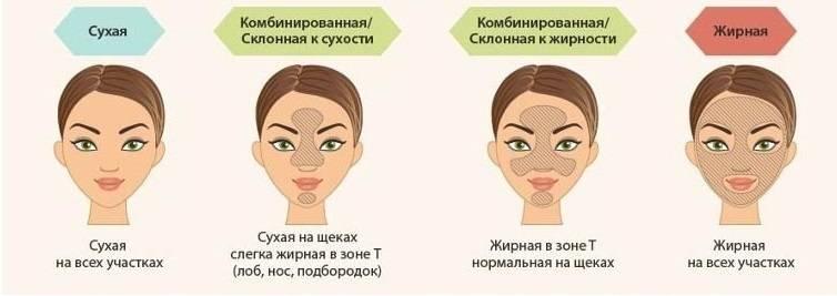 Овальное или круглое? экспресс-тест, который поможет определить тип лица