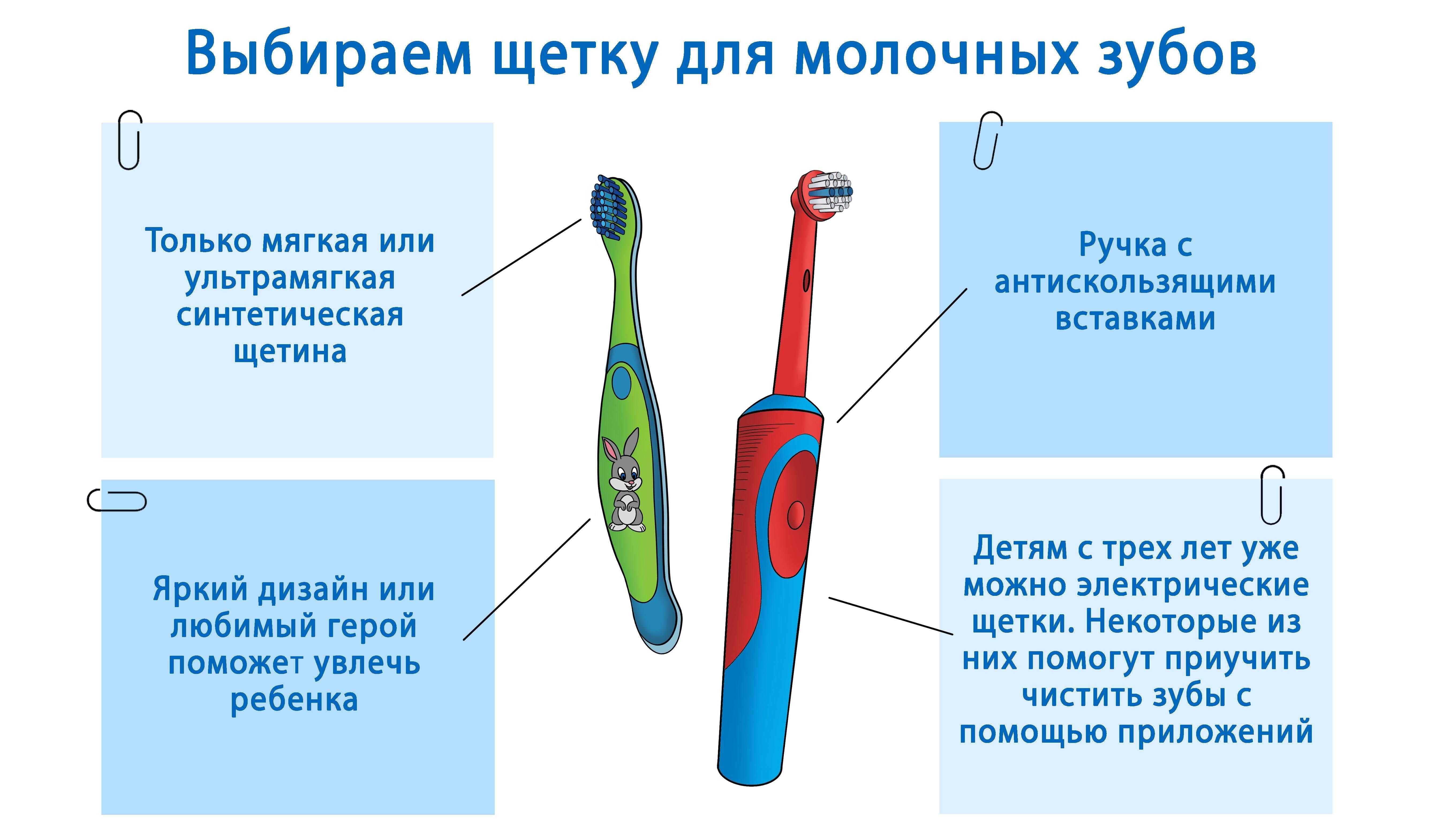 Как ухаживать за зубной щеткой
