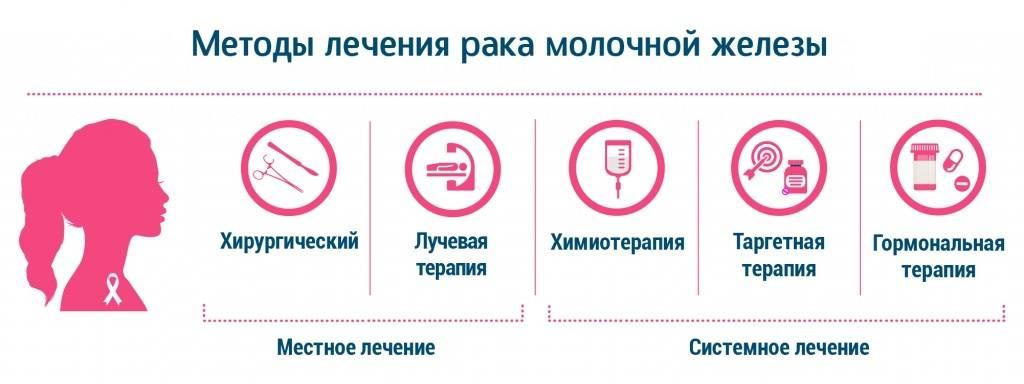 Препараты для гормонотерапии при раке молочной железы и побочные эффекты