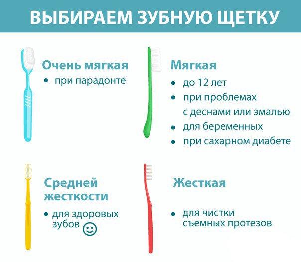 Как грамотно выбрать электрическую зубную щетку для каждого члена семьи