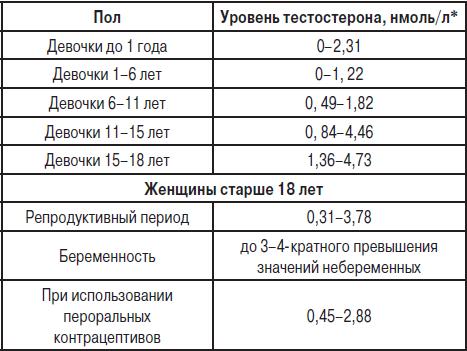 Эстрадиол, норма у женщин по возрасту: таблица. что за гормон, когда сдавать анализ, как повысить, понизить, при беременности