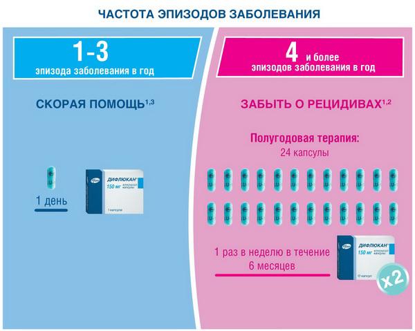Схема лечения молочницы тержинаном