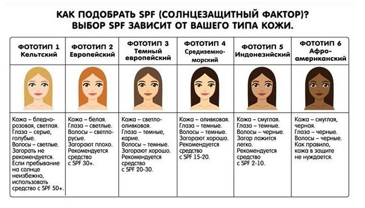 Фототипы кожи человека: как определить свой фототип