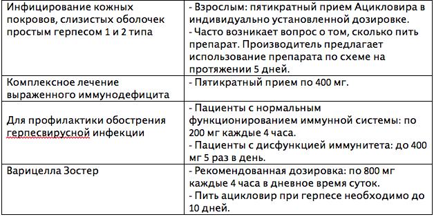 """Таблетки """"ацикловир 400"""": инструкция по применению, показания, побочные эффекты, противопоказания"""