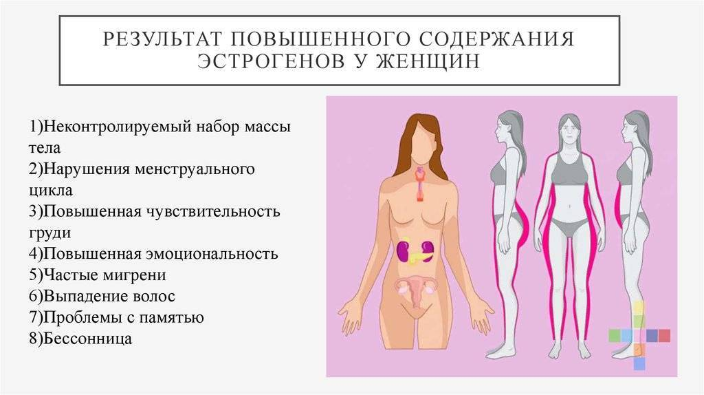 Повышенный тестостерон у женщин: симптомы и причины