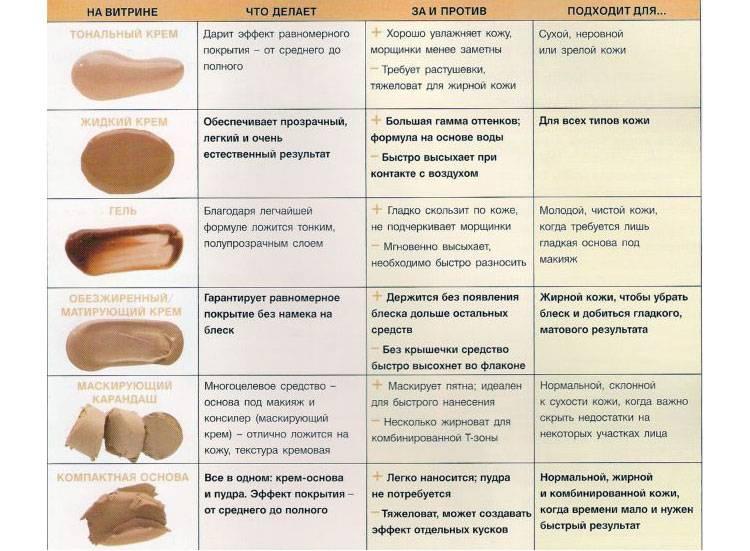 Лучший тональный крем для жирной кожи