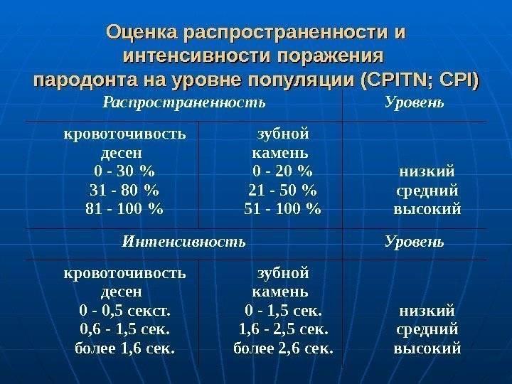 Распространенность кариеса различных регионов страны