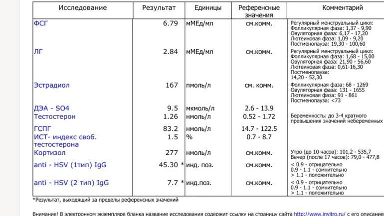 Как изменяется норма эндометрия, в зависимости от дня цикла?