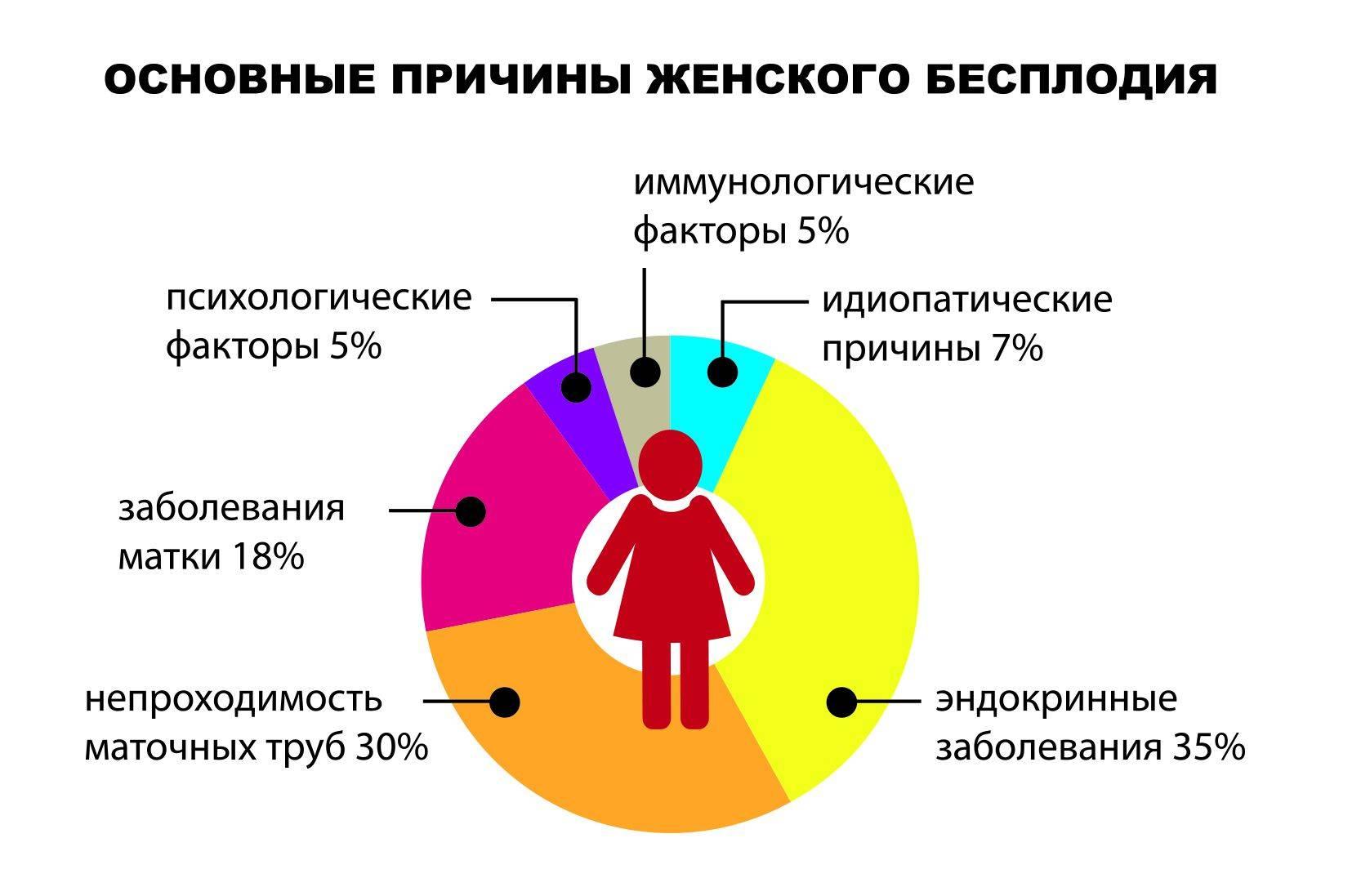 Как узнать в домашних условиях бесплодие мужчины