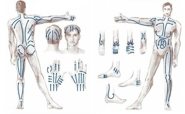 Техника лимфодренажный массаж — показания, противопоказания, отзывы, фото до и после. как делать лимфодренажный массаж лица, тела в домашних условиях