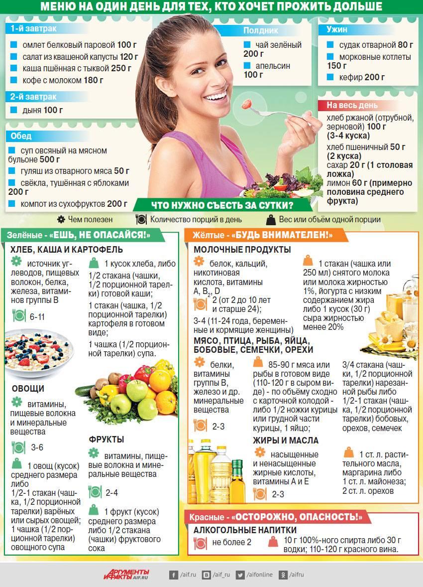 Правильное питание при похудении — меню на каждый день