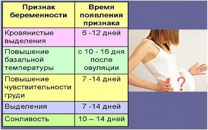 Как почувствовать беременность до задержки: первые признаки — сомнительные и достоверные