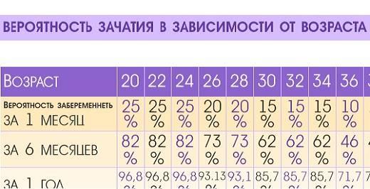 Возможно ли забеременеть перед месячными за 1,2,3,4,5 или 7 дней
